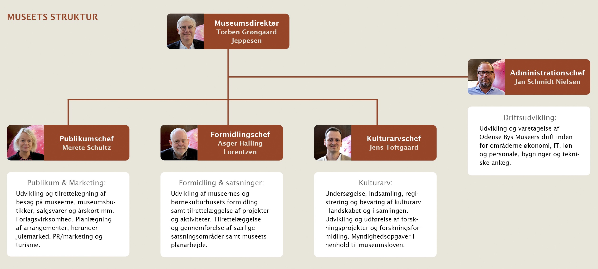 Odense Bys Museers organisationsdiagram